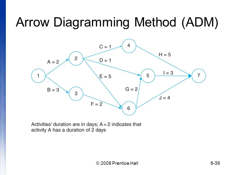 Arrow Diagramming Method (ADM)