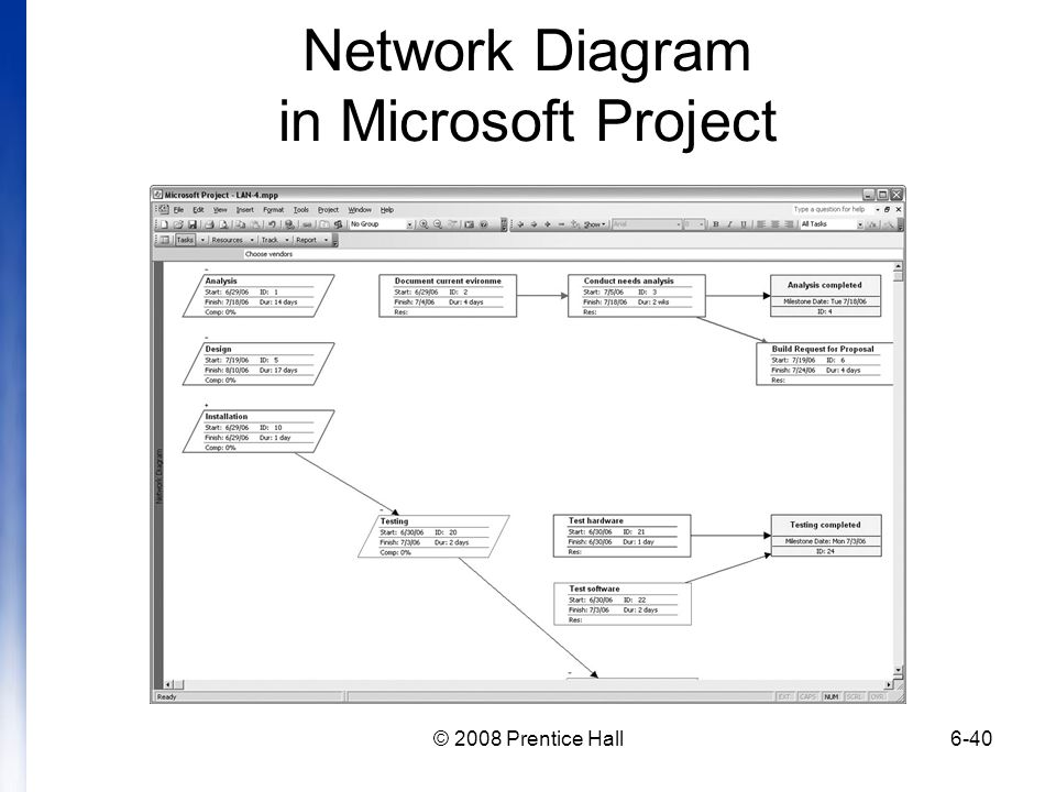 Network Diagram in Microsoft Project