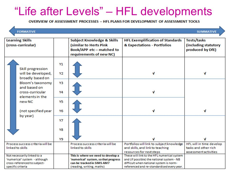 Life after Levels – HFL developments