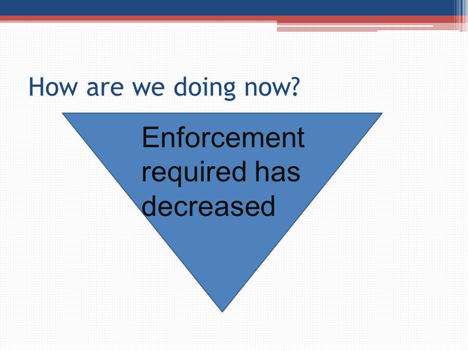 Enforcement required has decreased