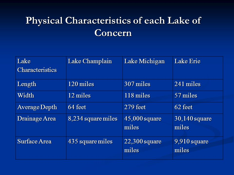 Physical Characteristics of each Lake of Concern