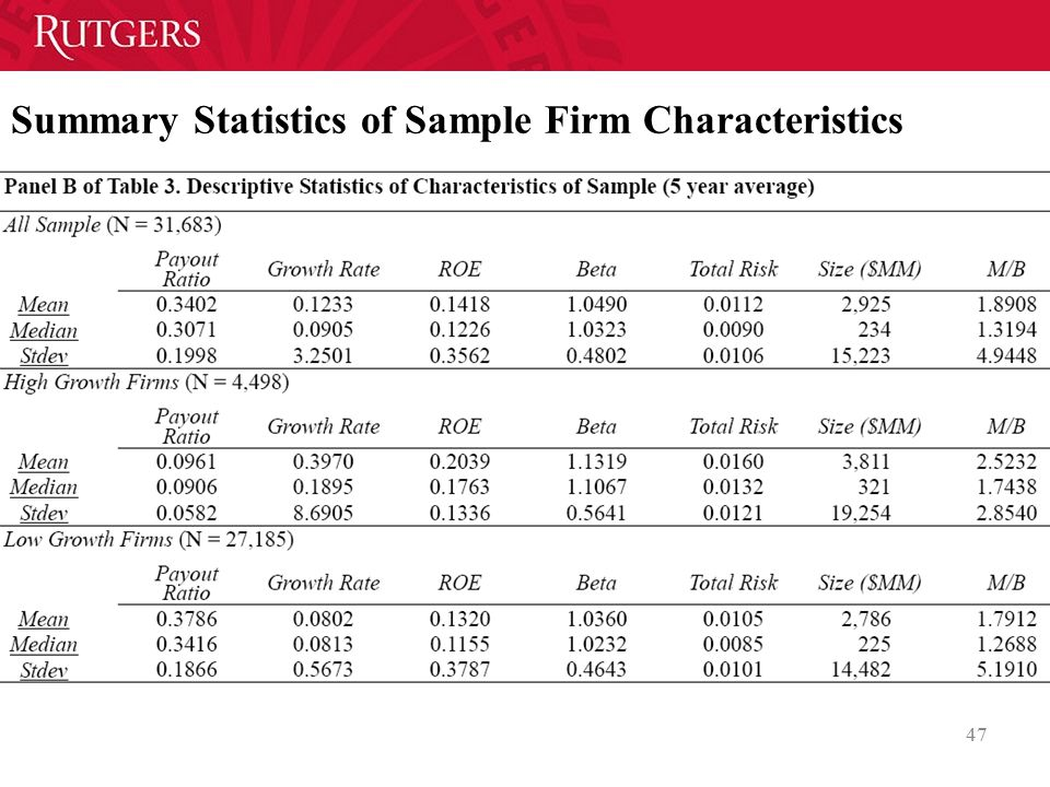 Summary Statistics of Sample Firm Characteristics
