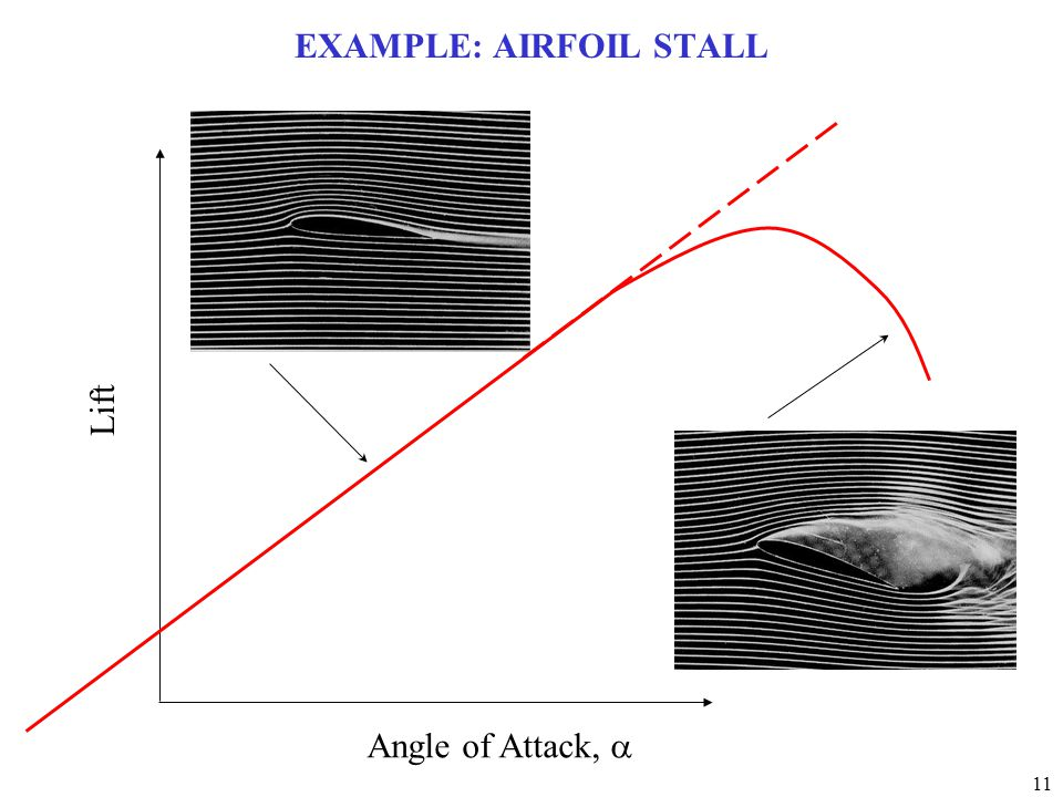 EXAMPLE: AIRFOIL STALL