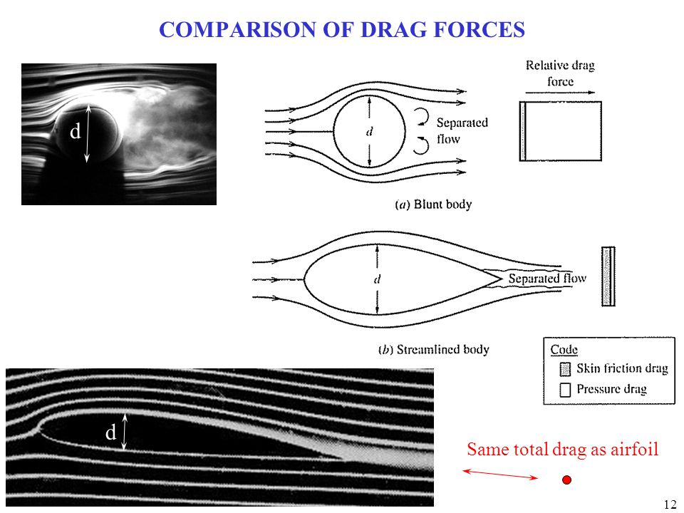 COMPARISON OF DRAG FORCES