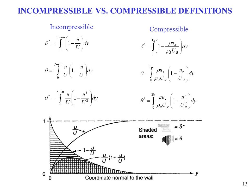 INCOMPRESSIBLE VS. COMPRESSIBLE DEFINITIONS