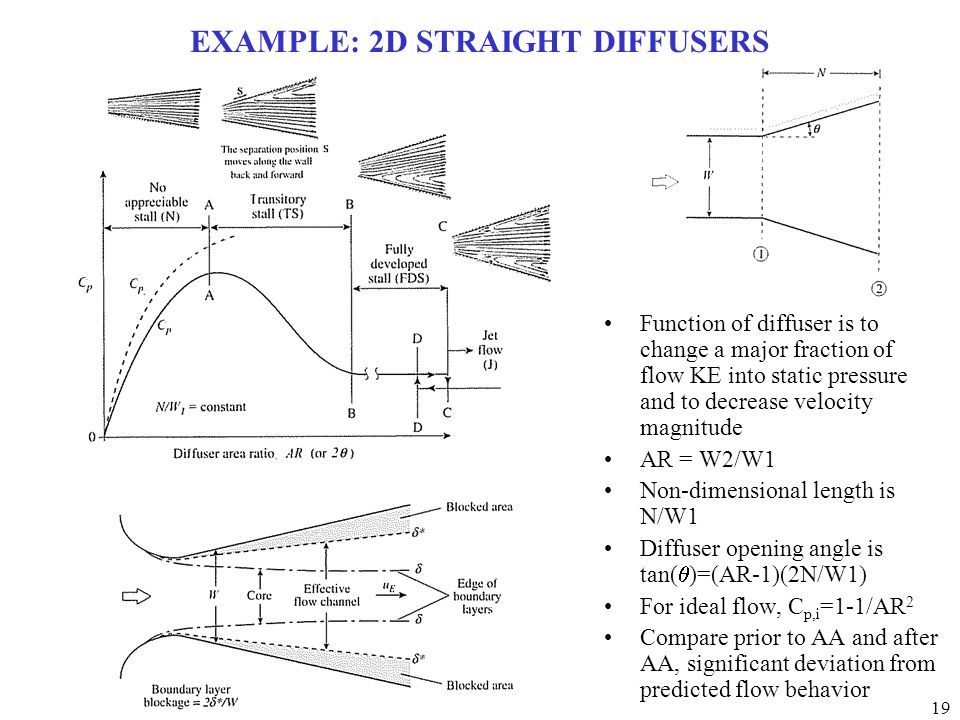 EXAMPLE: 2D STRAIGHT DIFFUSERS