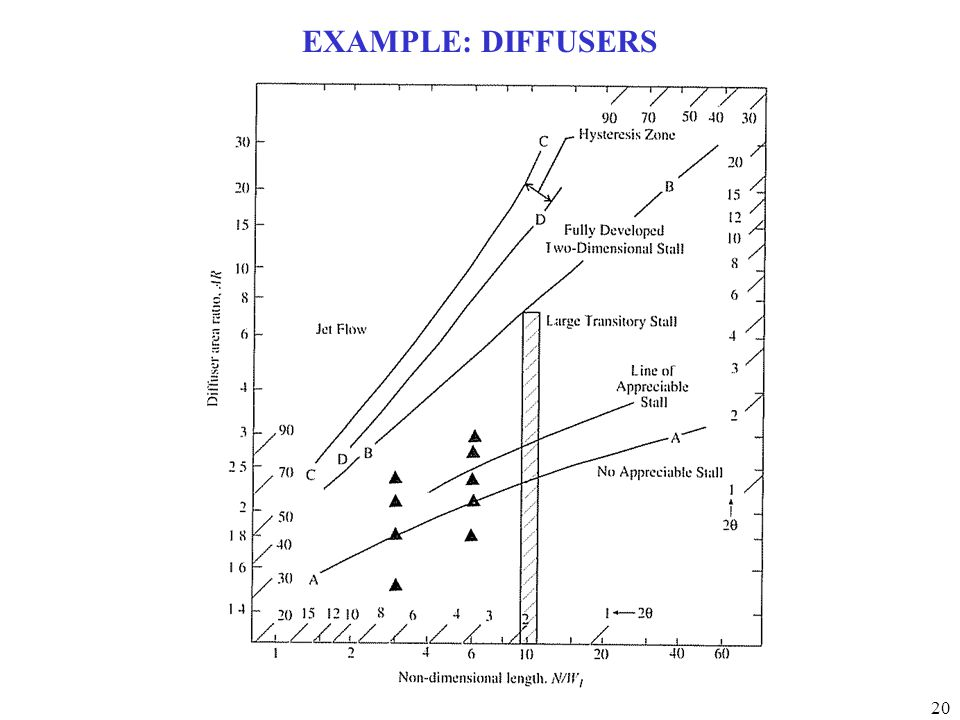 EXAMPLE: DIFFUSERS
