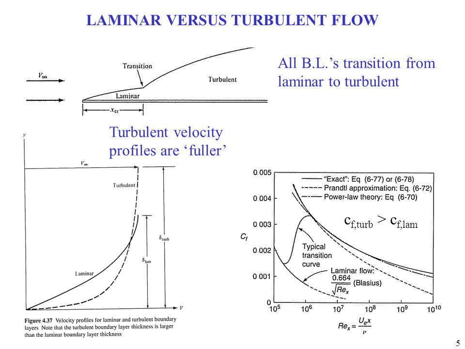 LAMINAR VERSUS TURBULENT FLOW