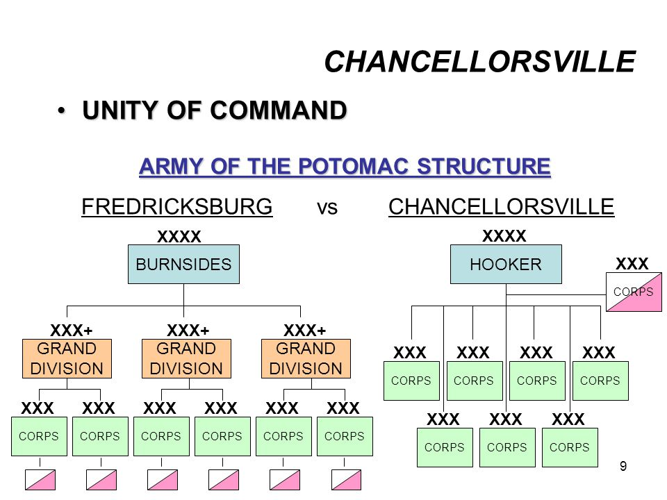 ARMY OF THE POTOMAC STRUCTURE