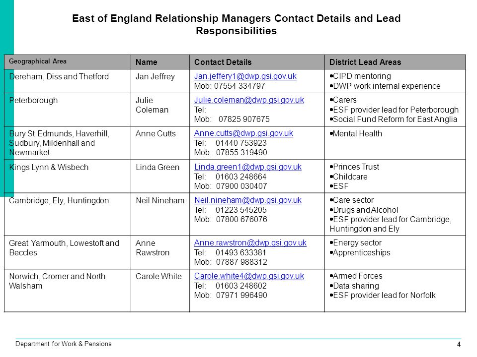 East of England Relationship Managers Contact Details and Lead Responsibilities