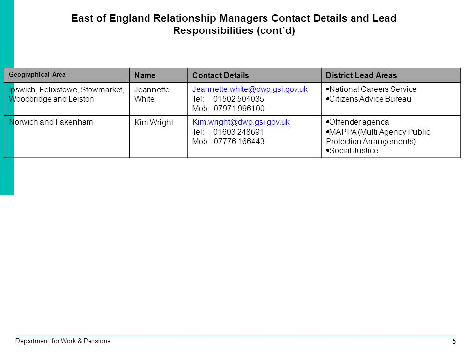 East of England Relationship Managers Contact Details and Lead Responsibilities (cont'd)