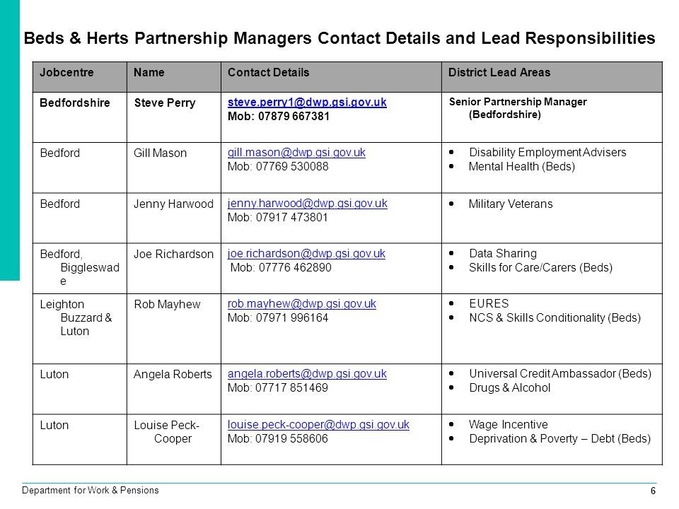 Beds & Herts Partnership Managers Contact Details and Lead Responsibilities