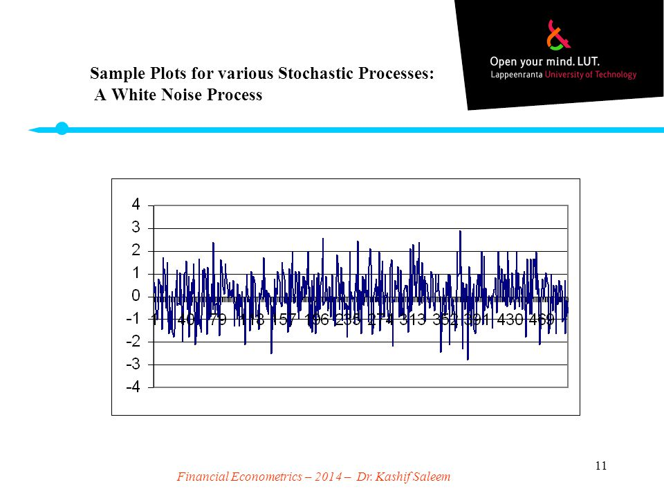 Sample Plots for various Stochastic Processes: A White Noise Process