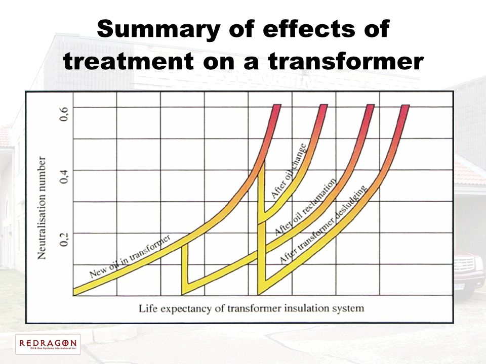 Summary of effects of treatment on a transformer