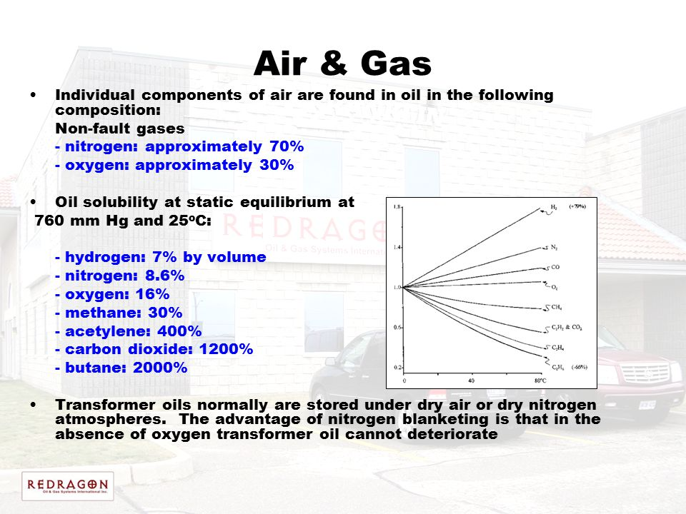 Air & Gas Individual components of air are found in oil in the following composition: Non-fault gases.