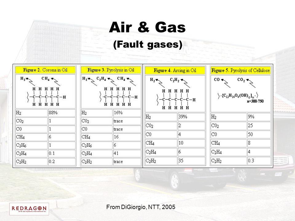 Air & Gas (Fault gases) From DiGiorgio, NTT, 2005