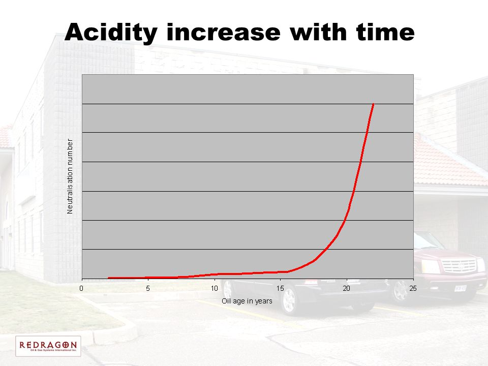 Acidity increase with time