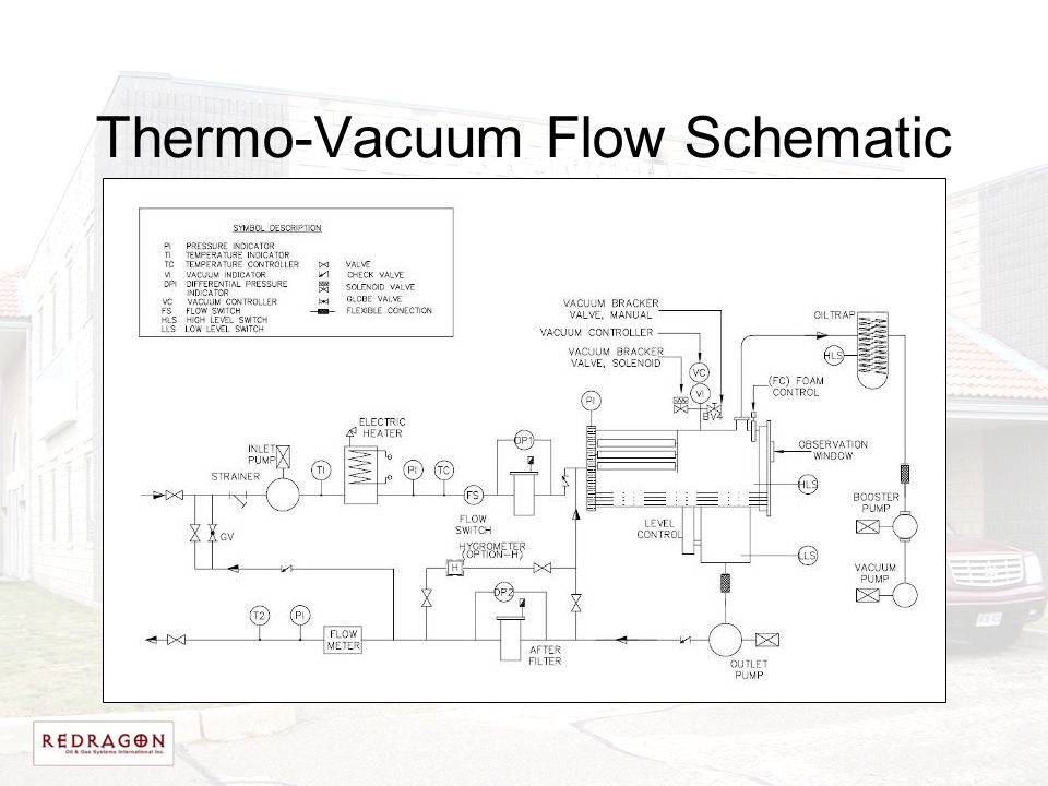 Thermo-Vacuum Flow Schematic