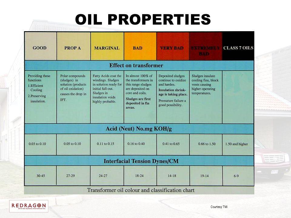 OIL PROPERTIES Courtesy TMI