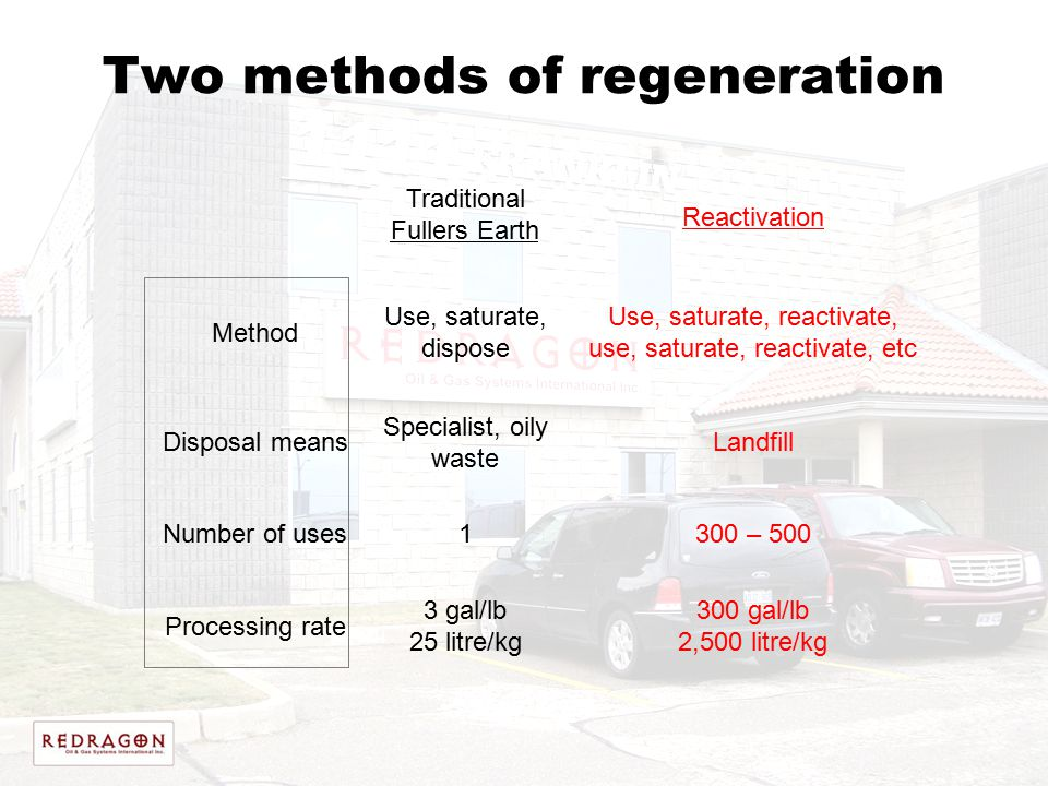 Two methods of regeneration