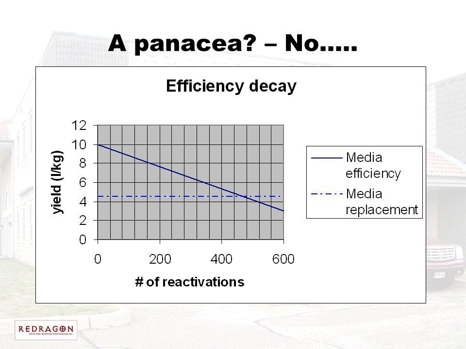 A panacea – No…..