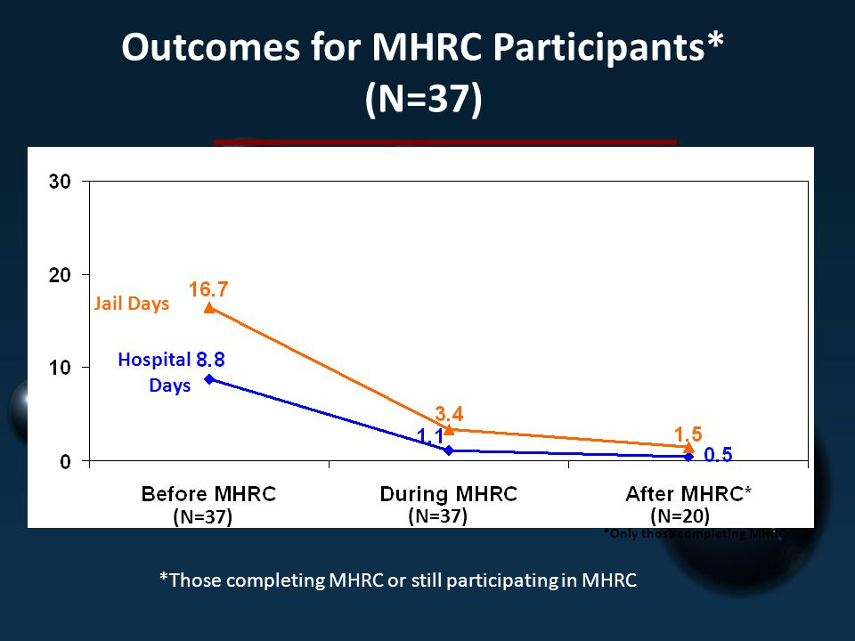 Outcomes for MHRC Participants* (N=37)