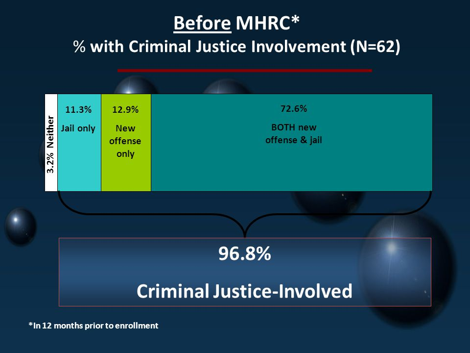 Before MHRC* % with Criminal Justice Involvement (N=62)