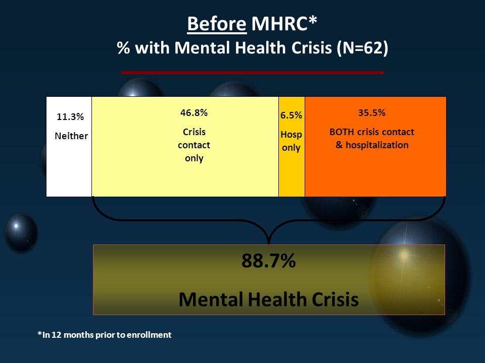 Before MHRC* % with Mental Health Crisis (N=62)