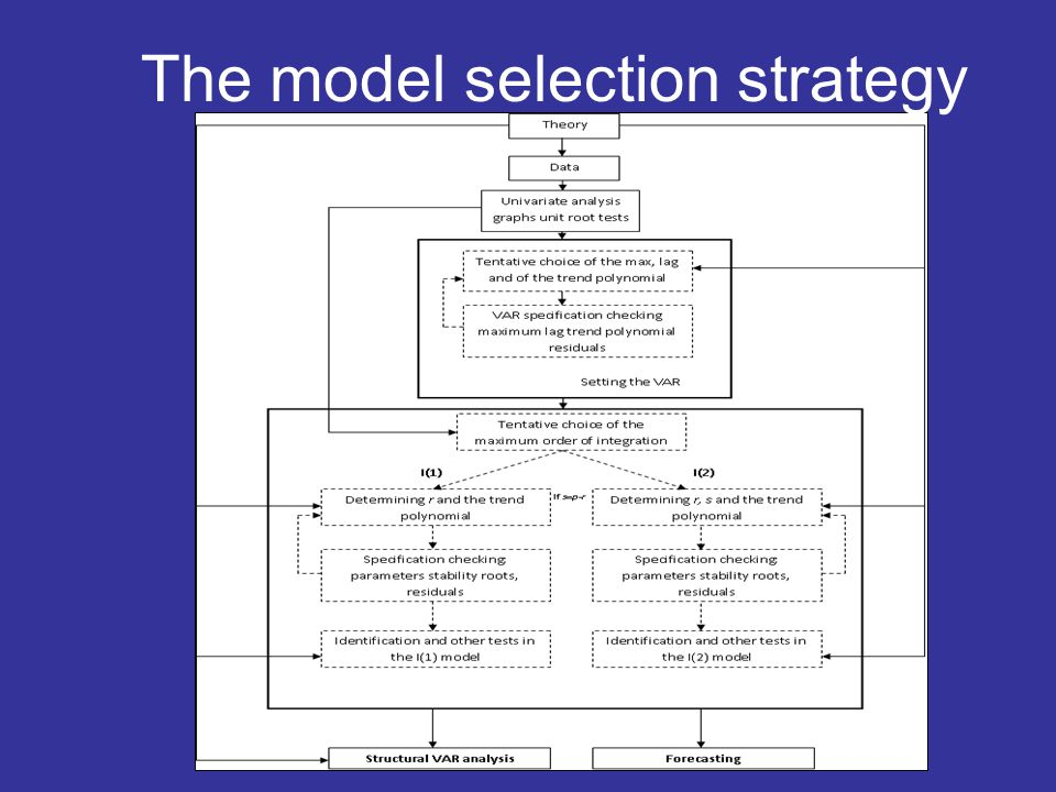 The model selection strategy