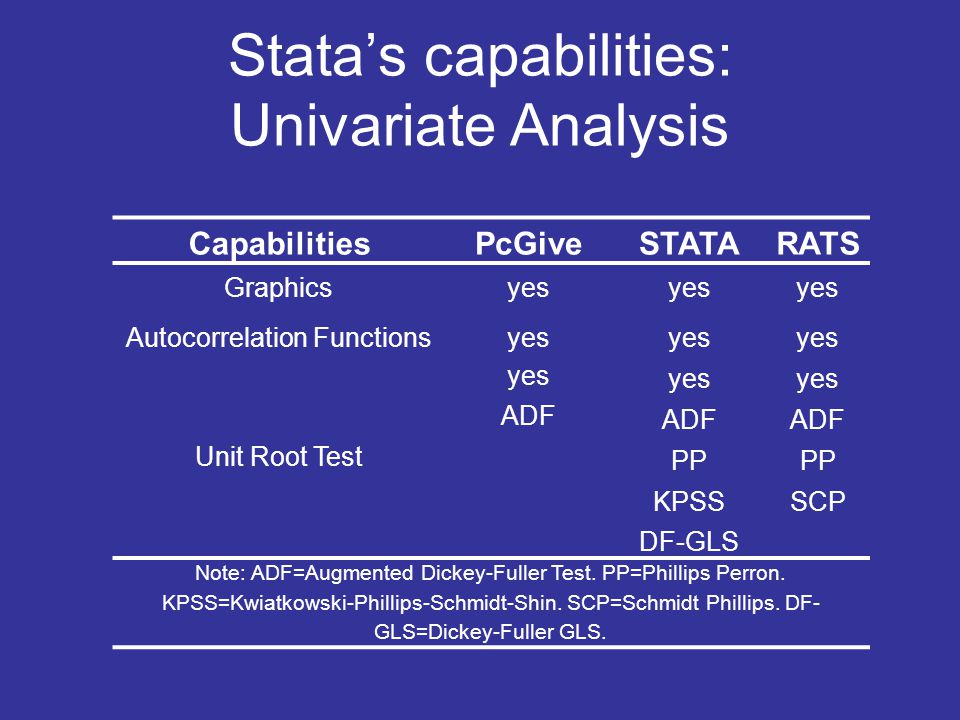 Stata's capabilities: Univariate Analysis
