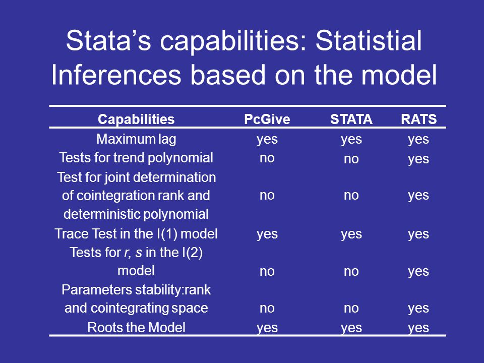 Stata's capabilities: Statistial Inferences based on the model