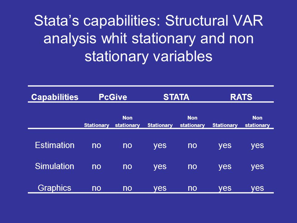 Stata's capabilities: Structural VAR analysis whit stationary and non stationary variables