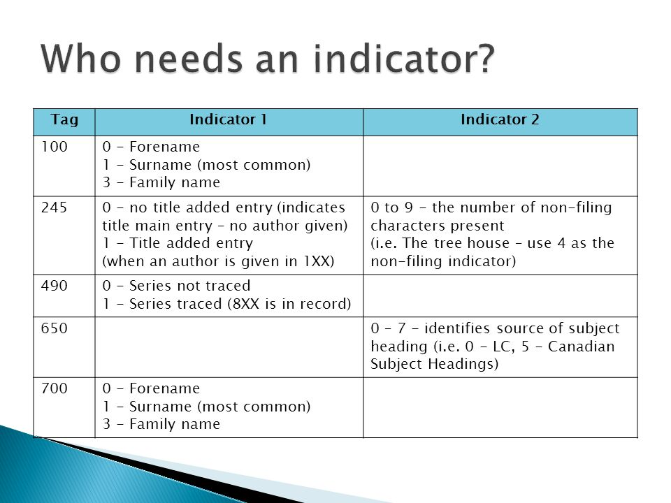 Who needs an indicator Tag Indicator 1 Indicator 2 100 0 - Forename