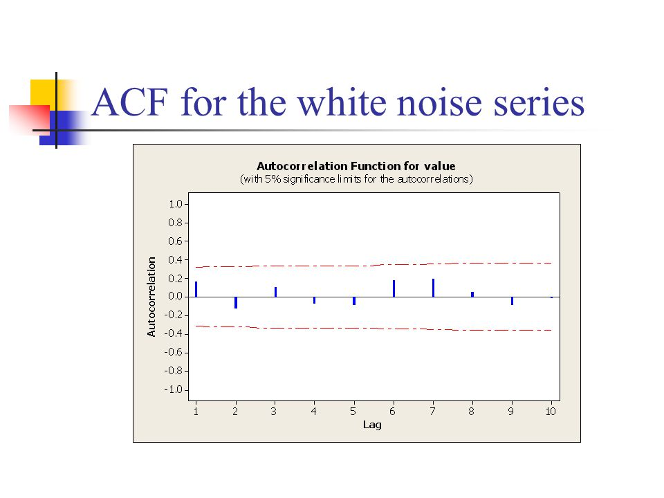 ACF for the white noise series