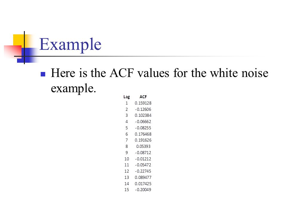 Example Here is the ACF values for the white noise example.