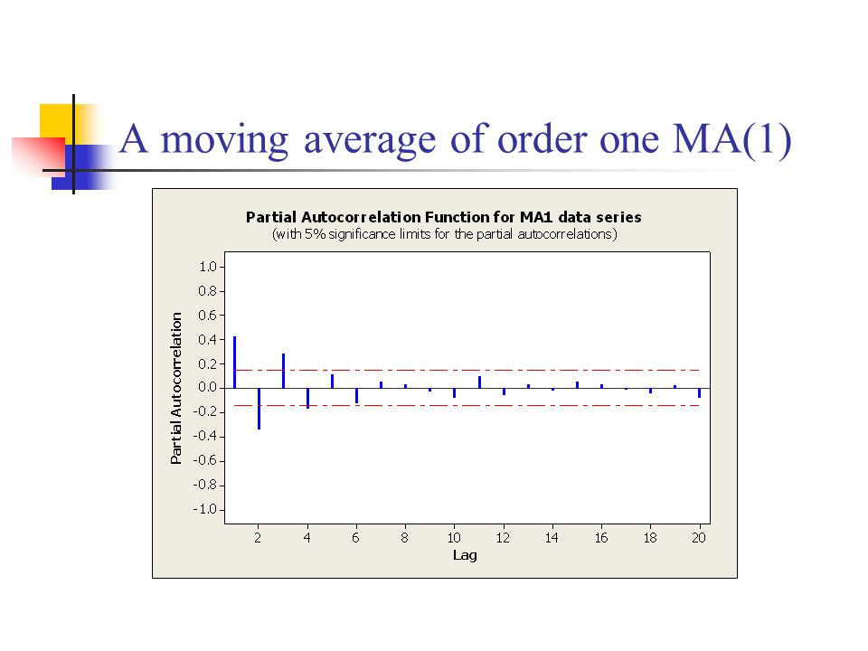 A moving average of order one MA(1)