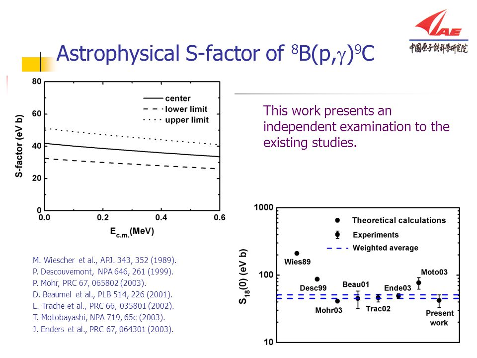 Astrophysical S-factor of 8B(p,g)9C