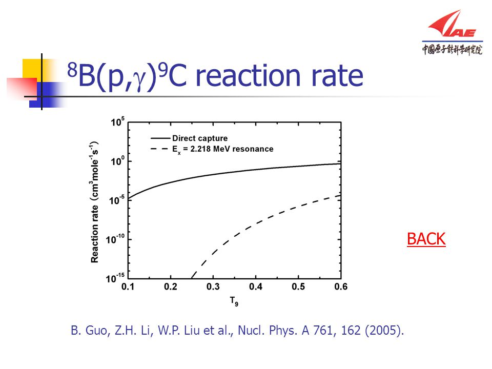 8B(p,g)9C reaction rate BACK