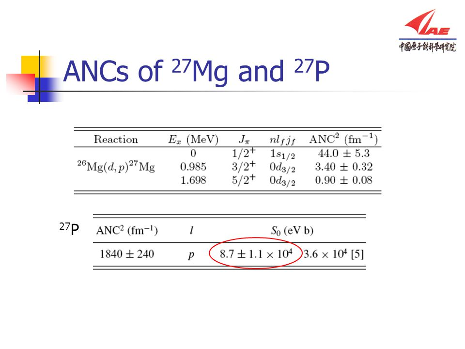 ANCs of 27Mg and 27P 27P