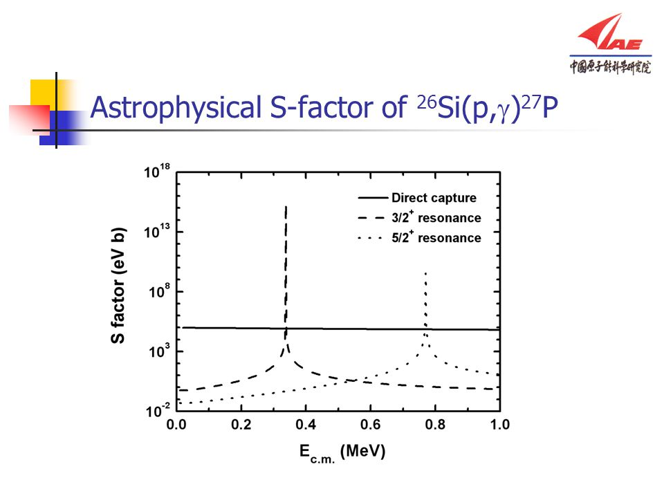 Astrophysical S-factor of 26Si(p,g)27P