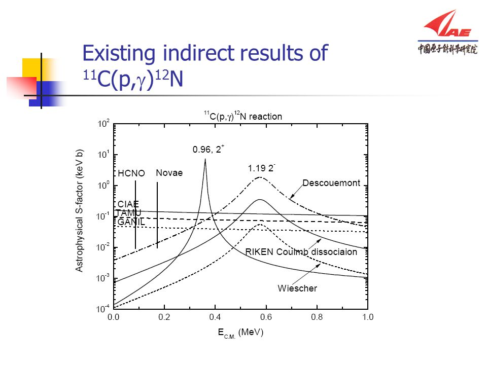 Existing indirect results of 11C(p,g)12N