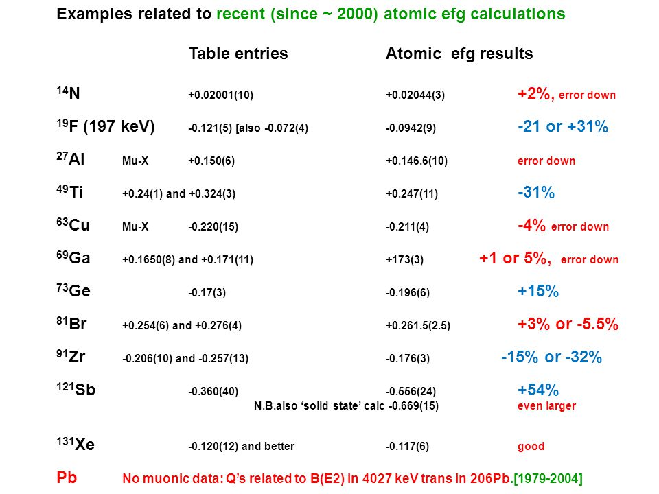 Examples related to recent (since ~ 2000) atomic efg calculations