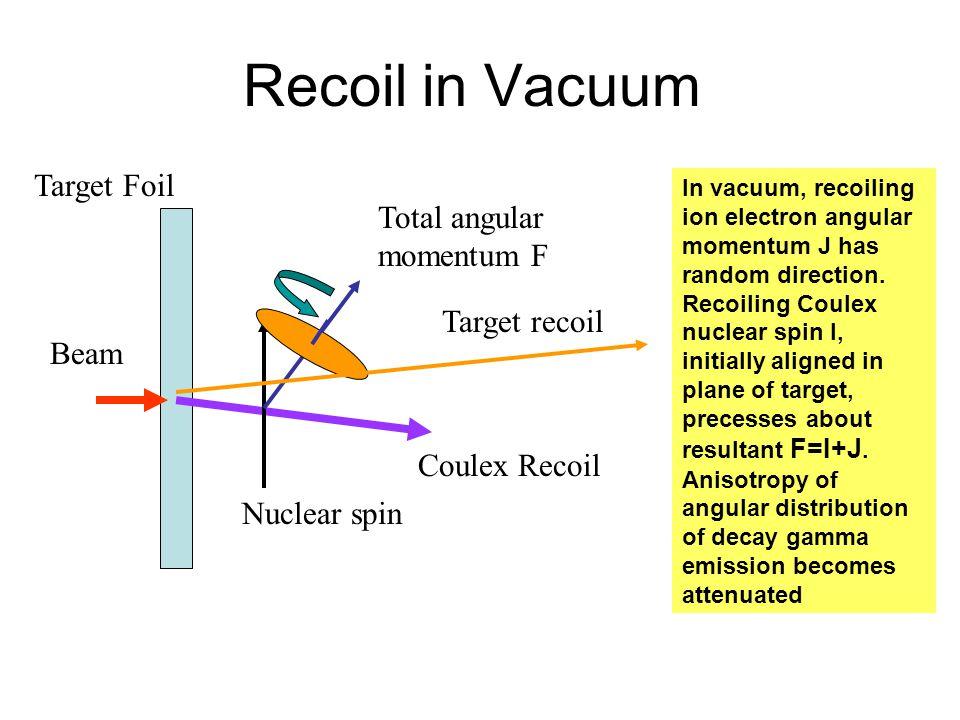 Recoil in Vacuum Target Foil Total angular momentum F Target recoil