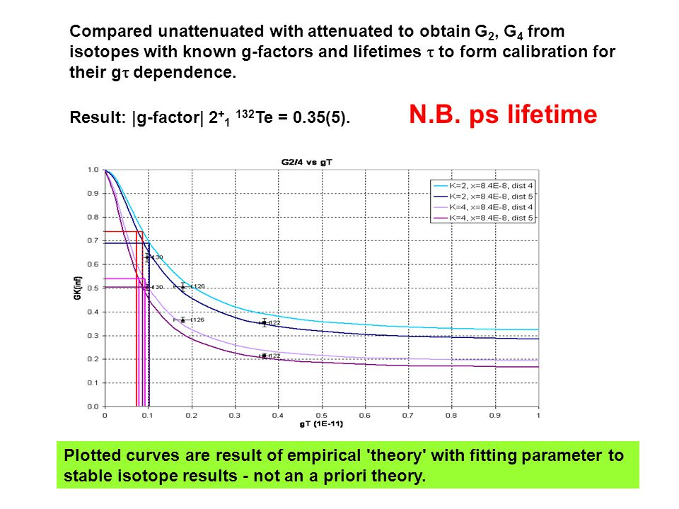 Compared unattenuated with attenuated to obtain G2, G4 from isotopes with known g-factors and lifetimes t to form calibration for their gt dependence.