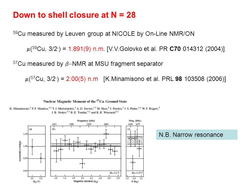 Down to shell closure at N = 28