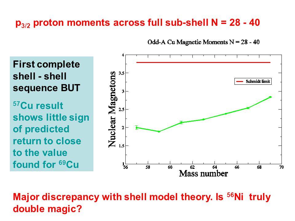 p3/2 proton moments across full sub-shell N = 28 - 40
