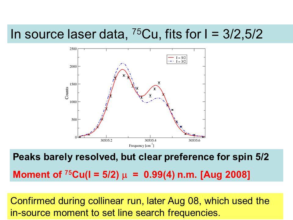 In source laser data, 75Cu, fits for I = 3/2,5/2