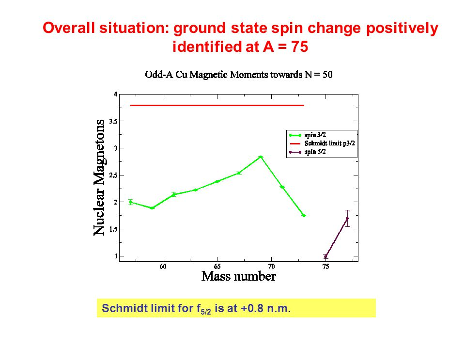 Overall situation: ground state spin change positively identified at A = 75