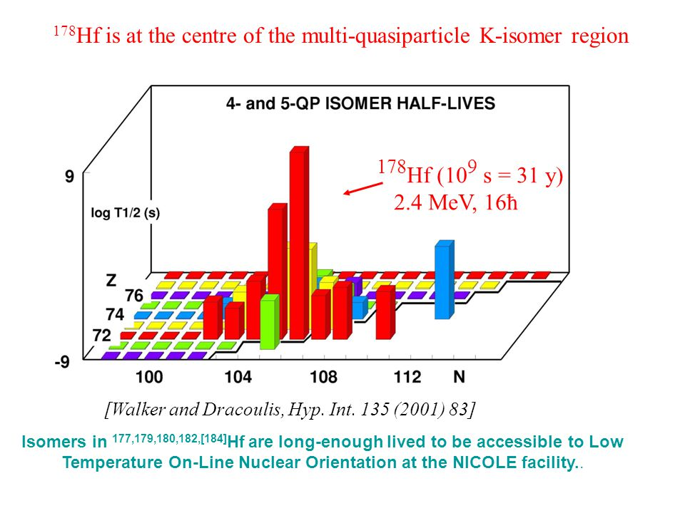skyscrapers 178Hf is at the centre of the multi-quasiparticle K-isomer region. 178Hf (109 s = 31 y)