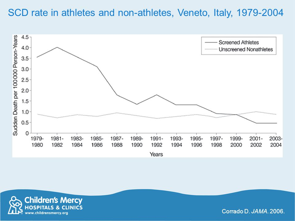 SCD rate in athletes and non-athletes, Veneto, Italy, 1979-2004
